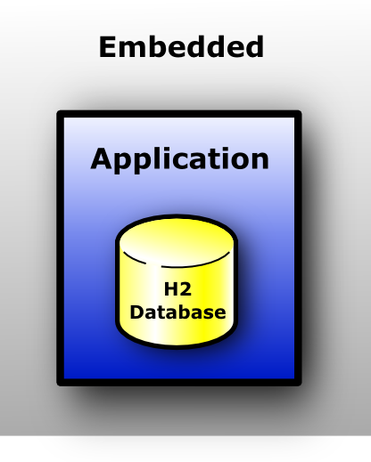 Testing Play Framework with H2  in-memory database